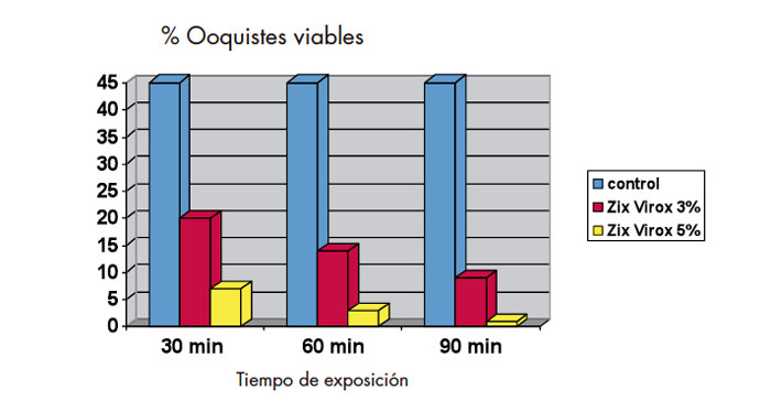 zix virox coccidiosis