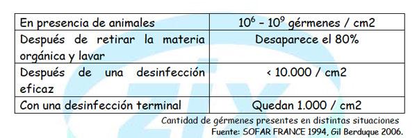 desinfección granjas avícolas